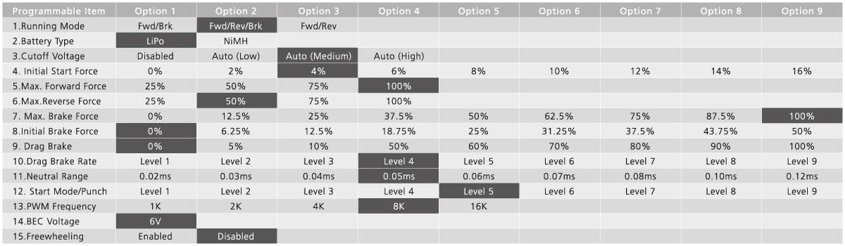 Tabelle Parameter HobbyWing Fahrtregerl WP880